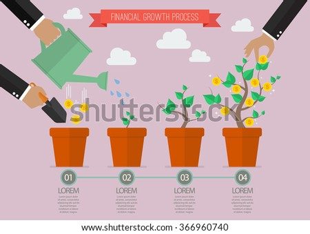 financial growth process