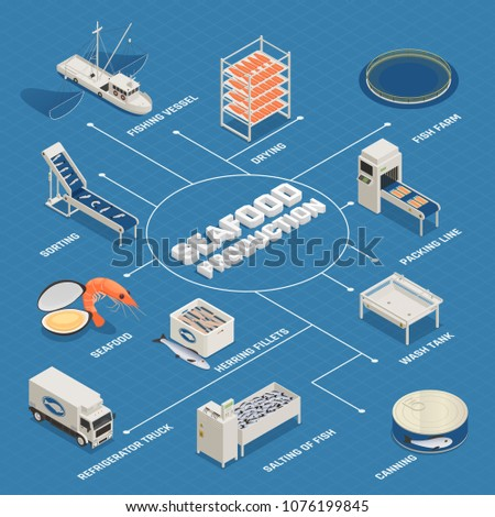 Fish industry seafood production isometric flowchart with isolated images of ready food items and factory equipment vector illustration