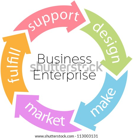 Five arrows connect the parts of the product cycle of a business enterprise