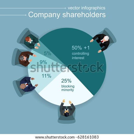 Five businessmen at a round table in the form of a pie chart. Diagram showing the shares of partners: a controlling interest, a blocking stake and parts of minority shareholders. Top view. Flat style.