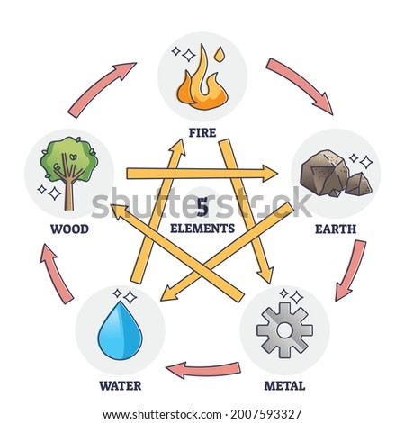 five elements star as chinese