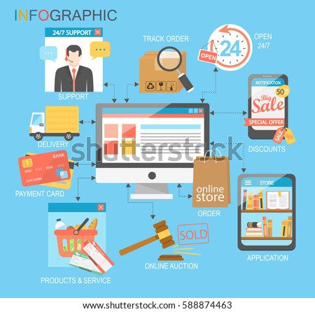 Flat design  infographic with icons of retail ecommerce, online shopping and marketing elements such as promotion, coupon, discount with various shopping and money economy symbol. Vector illustration.