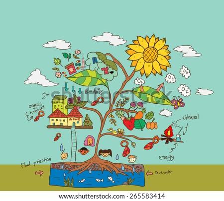flower plant cartoon benefit