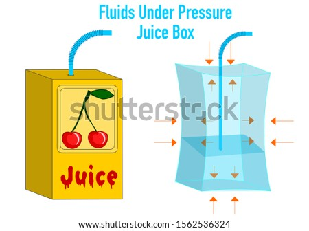 Fluids Under Pressure. Air press. Fluids move from area of high pressure to are of low pressure. Liquid press. Juice Box and pipette, straw. Physics examples. Homework. 2d drawing vector illustration