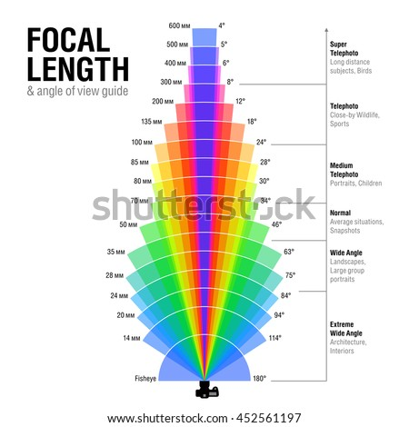 Focal length and angle of view guide. Vector illustration.