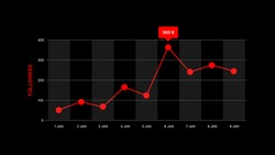 Followers graph for Social Media. Track the progress of your followers. Vector illustration