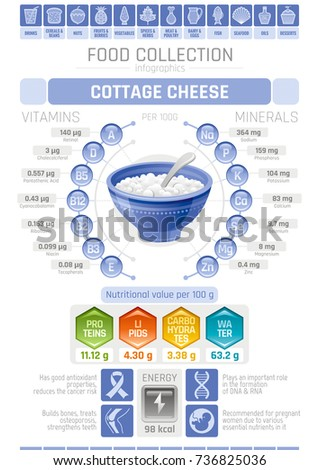 Cheese infographic poster