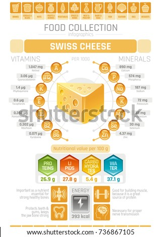 food infographics poster  swiss