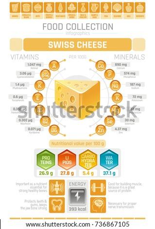 food infographics poster  swiss
