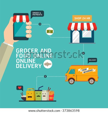 Food order online shopping e commerce mobile payment for E commerce mobili