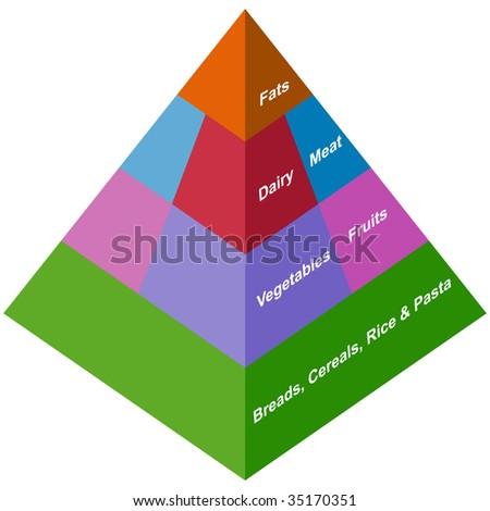 Food Pyramid Health