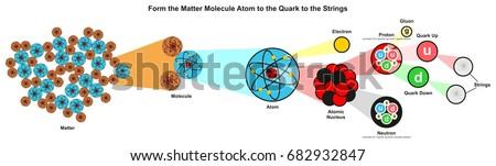 form the matter molecule atom