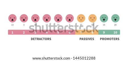Formula for calculating NPS. Net Promoter Score education infographics with face different emotion vector illustration isolated on white background