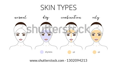 Four main skin types, normal, dry, combination and oily.