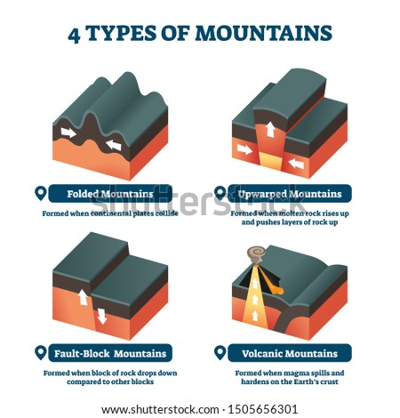 four types of mountains vector