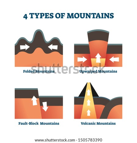 Four types of mountains vector illustration. Labeled formation model explanation with folded, upwarped, fault block and volcanic examples. Geology science and study to gain knowledge about earth hills Stock photo ©