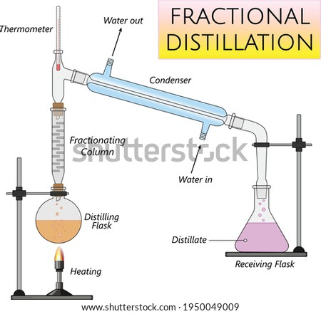 fractional distillation laboratory set up, separation of homogeneous liquid mixtures using boiling point difference Foto d'archivio ©