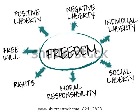 Freedom mind map with freedom concept words