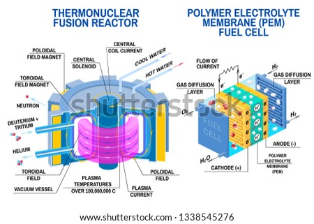 Fuel cell and Thermonuclear fusion reactor diagram. Vector. Devices that receives energy from thermonuclear fusion of hydrogen into helium and converts chemical potential energy into electrical energy
