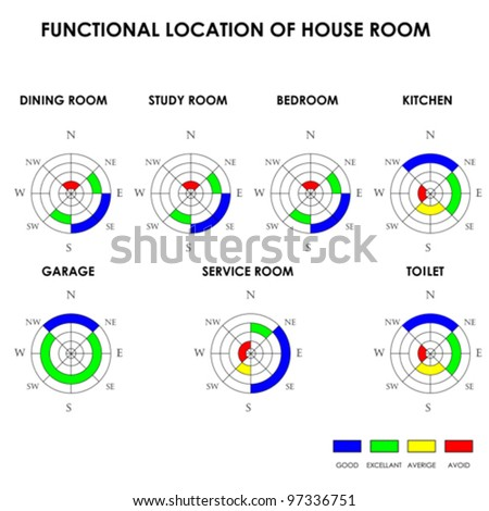 stock vector functional location of house room feng shui vector 97336751 Feng Shui Store Broward