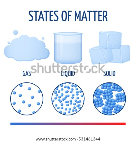 fundamentals states of matter