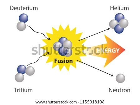 Fusion nuclear. Physics Fusion nuclear