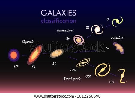 galaxies classifications set