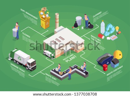 Garbage waste recycling isometric flowchart composition with isolated pictogram icons sorting images and editable text captions vector illustration