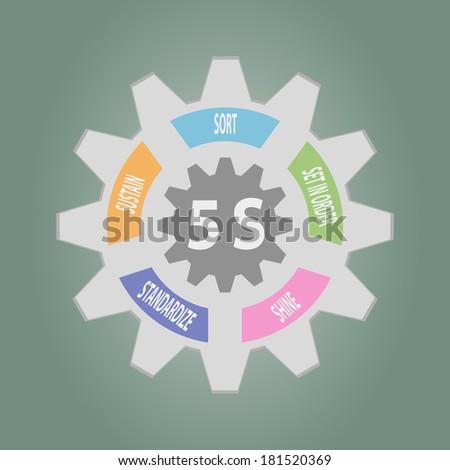Gear of 5S Kaizen circle .English words Sort, Arrange, Clean, Standardize, Sustain.Vector illustration