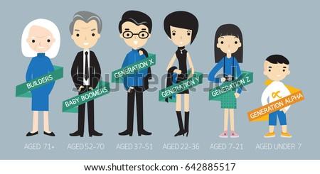Generations Comparison info graphic, Generation X, Generation Y, Generation Z, Generation Alpha, Baby boomer. Foto stock ©