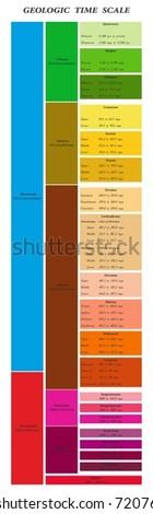 Geochronological scale. Geologic time skale.