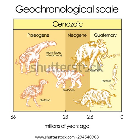 Geochronological scale. Part 5 - Cenozoic Eon. International chronostratigraphic units, ranks, names.