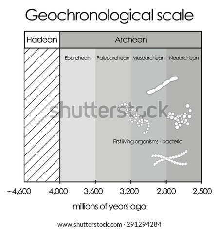 Geochronological scale. Part 1 - Hadean and Archean Eon. International chronostratigraphic units, ranks, names.