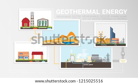 geothermal energy, how to geothermal, geothermal power plant generate the electricity