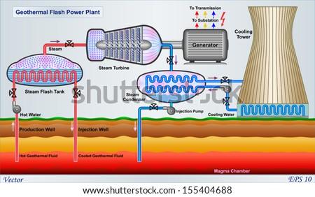 Geothermal Power Plant Diagram Geothermal Flash Power Plant