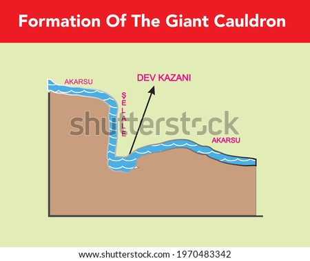Giant cauldron cavities are formed by erosion of the parts where the water falls from the height in the waterfalls and rows Stok fotoğraf ©