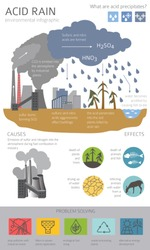 Global environmental problems. Acid rain infographic. Vector illustration