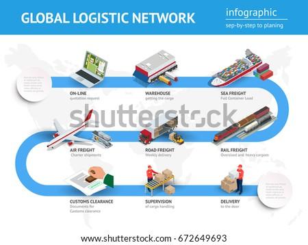 global logistics network flat