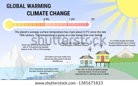 global warming and climat