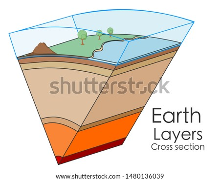 Globe layer slice composition. Earth cross section. With atmosphere. World layers structure. Solid crust on the outside, the mantle and the core split between the outer core and the inner core. Vector