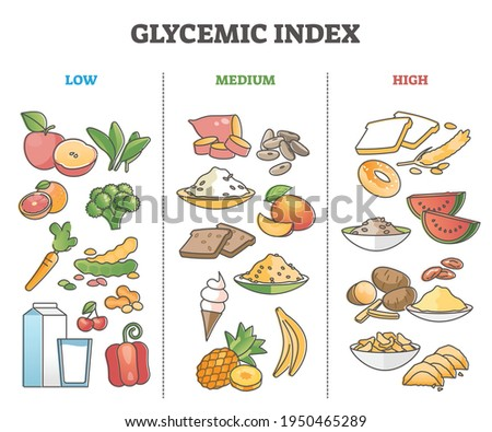 Glycemic index food division as grocery product sugar levels outline diagram. Labeled educational eating control scheme for diabetes with vegetable, fruit, bread and dairy examples vector illustration Stock fotó ©