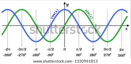 Graphs of Sine and Cosine