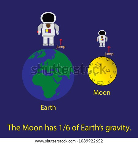 gravitation of the moon and the