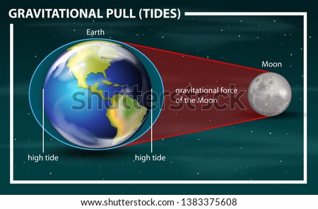 gravitational pull tides diagram illustration