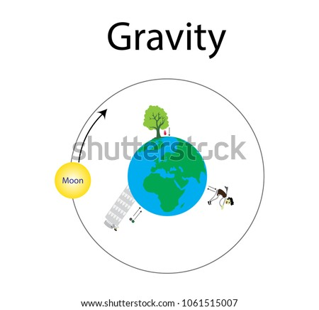 gravity and gravity between the