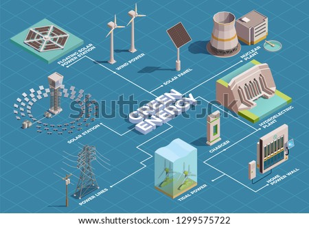 Green energy production transportation consumption isometric flowchart with solar panels hydroelectric plant home power wall vector illustration