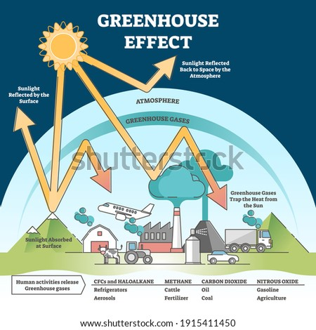 Greenhouse effect and climate change from global warming outline concept. Environmental earth pollution scene and planet temperature rising process with labeled educational scheme vector illustration. Stock photo ©