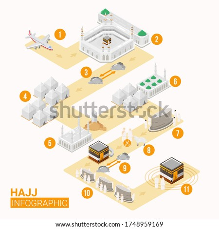 Hajj infographic with route map for Hajj guide step by step