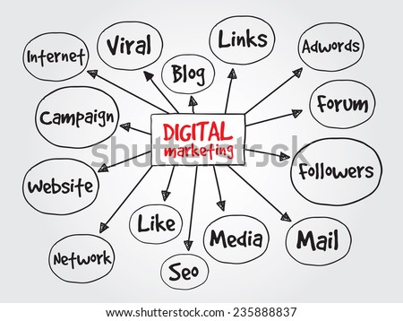 Hand drawn Digital Marketing vector concept for presentations and reports