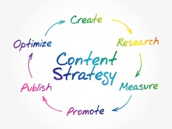 Hand writing Content Marketing strategy for online business concept, flow chart, diagram